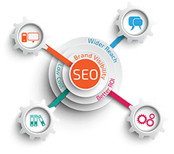 Intense/Enterprise SEO Expert Services