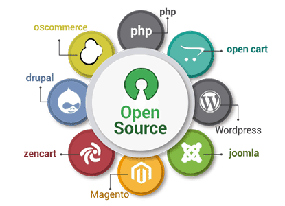 open source development Company india
